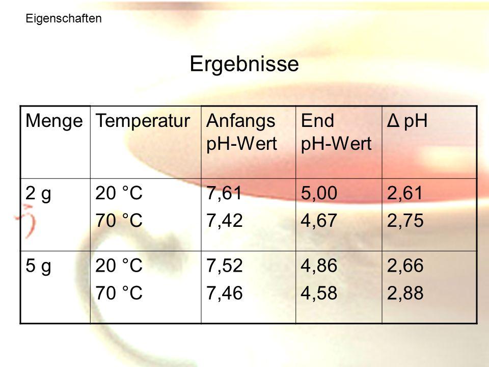 Ergebnisse Menge Temperatur Anfangs pH-Wert End pH-Wert Δ pH 2 g 20 °C
