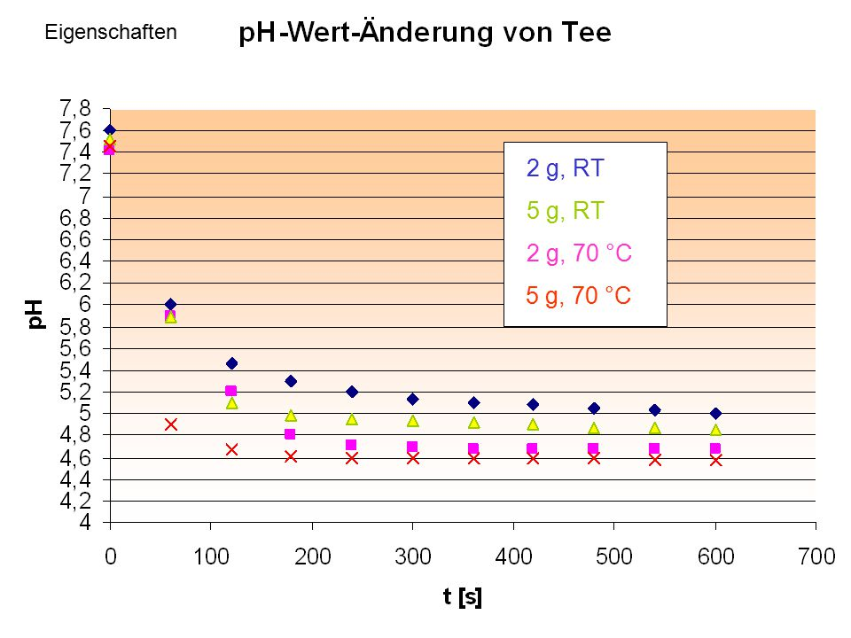 Eigenschaften 2 g, RT 5 g, RT 2 g, 70 °C 5 g, 70 °C
