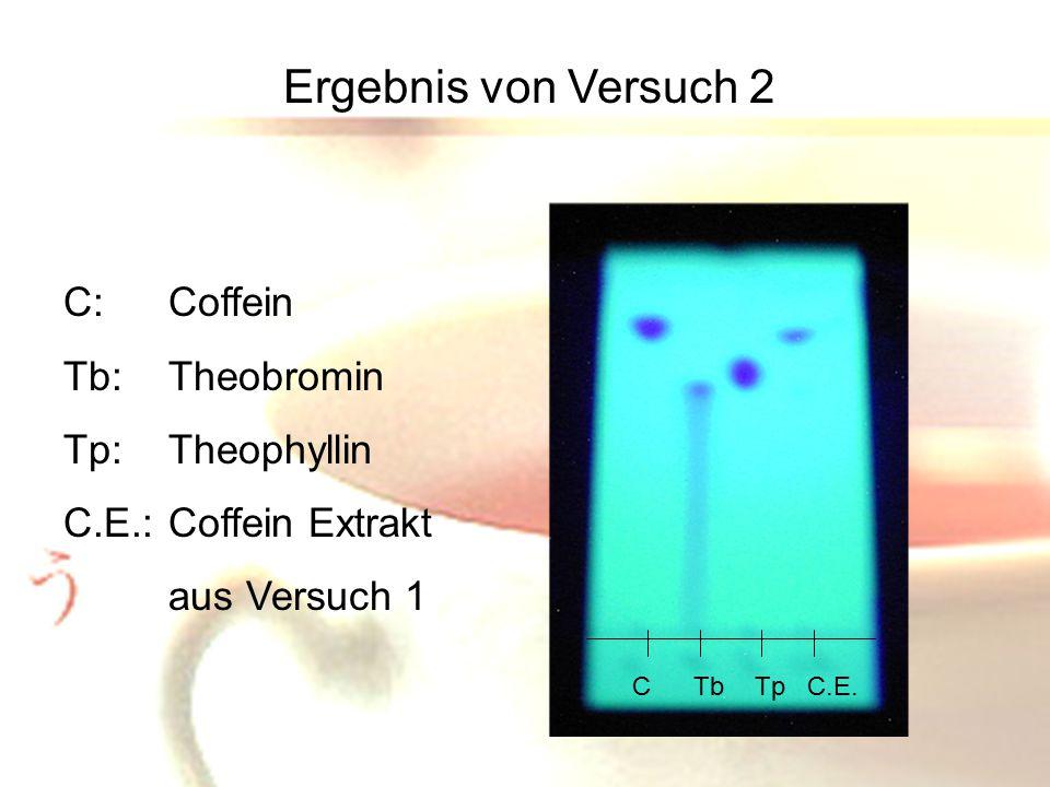 Ergebnis von Versuch 2 C: Coffein Tb: Theobromin Tp: Theophyllin