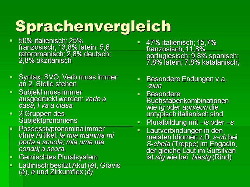 Sprachenvergleich 50% italienisch; 25% französisch; 13,8% latein; 5,6 rätoromanisch; 2,8% deutsch; 2,8% okzitanisch.