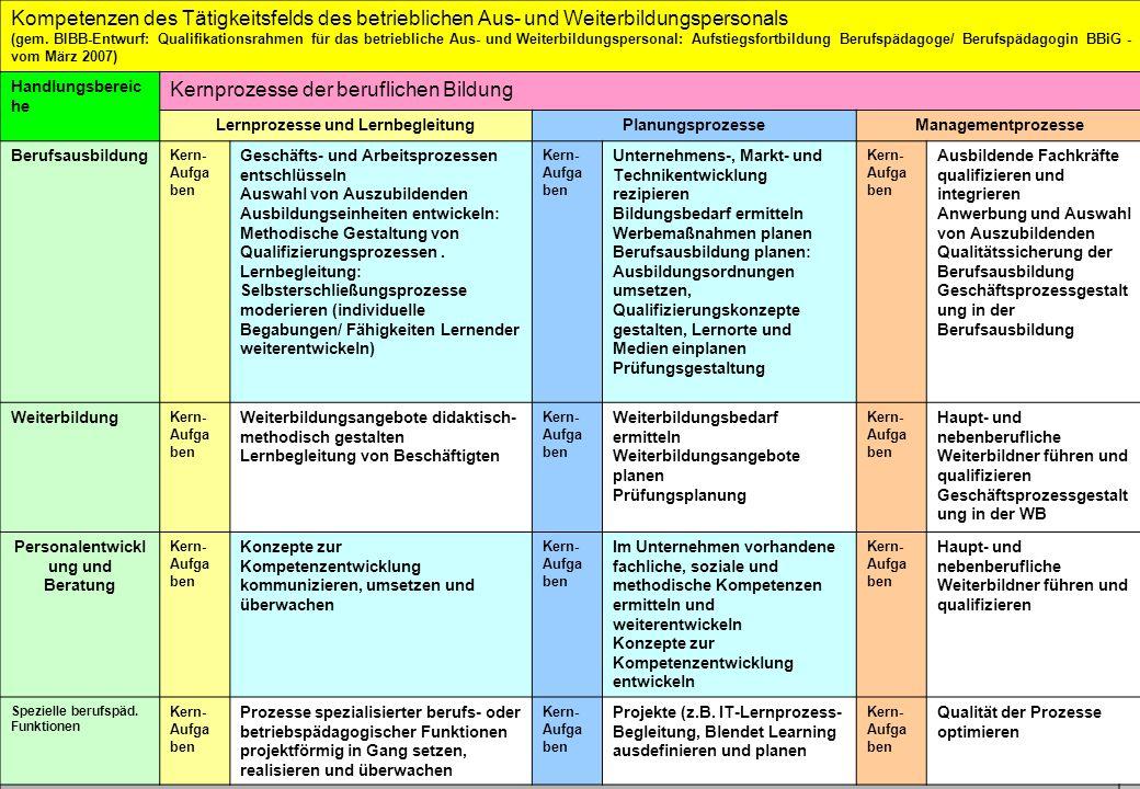 Lernprozesse und Lernbegleitung Personalentwicklung und Beratung