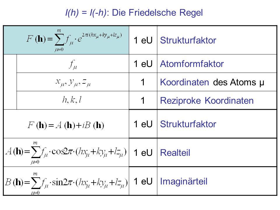 I(h) = I(-h): Die Friedelsche Regel