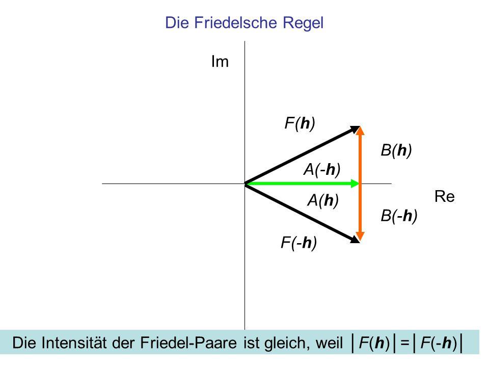Die Intensität der Friedel-Paare ist gleich, weil │F(h)│=│F(-h)│