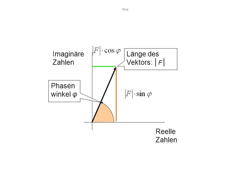 Imaginäre Zahlen Reelle Zahlen Länge des Vektors: │F│ Phasenwinkel φ