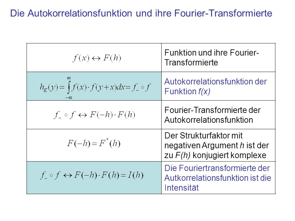 Die Autokorrelationsfunktion und ihre Fourier-Transformierte