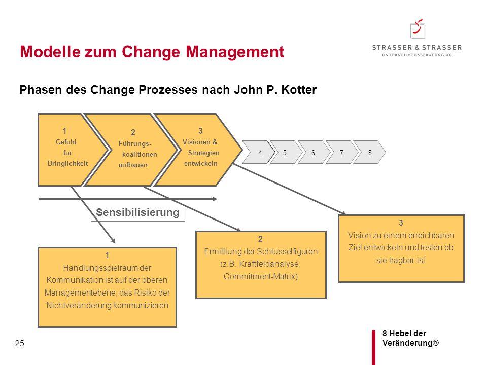 Modelle zum Change Management