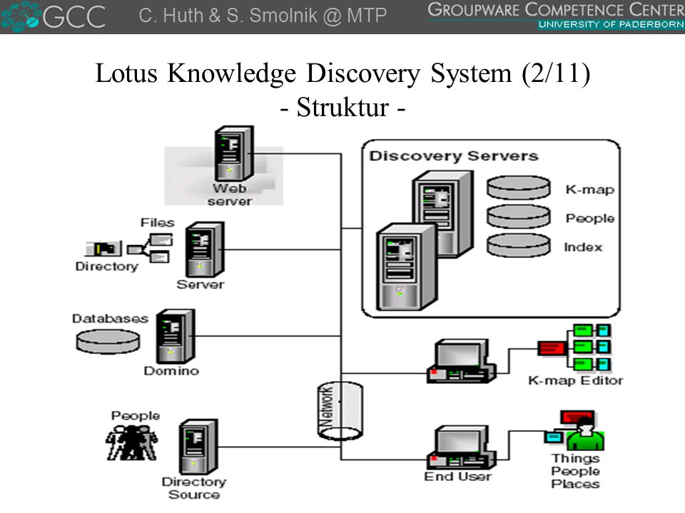 Lotus Knowledge Discovery System (2/11) - Struktur -