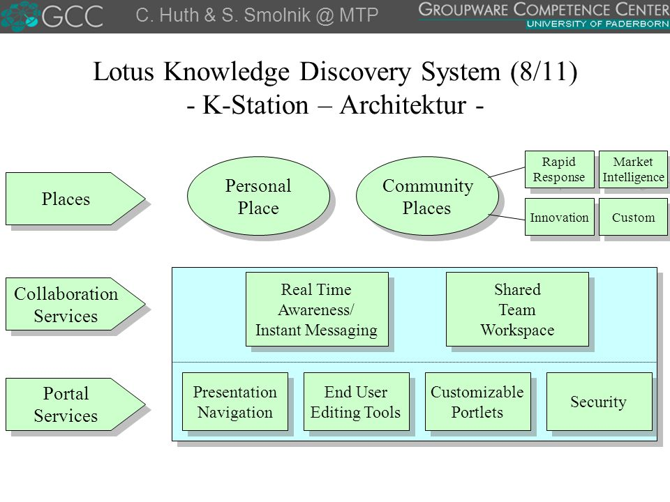 Lotus Knowledge Discovery System (8/11) - K-Station – Architektur -