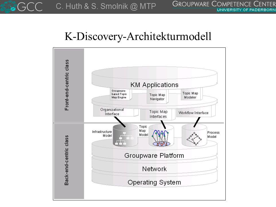 K-Discovery-Architekturmodell