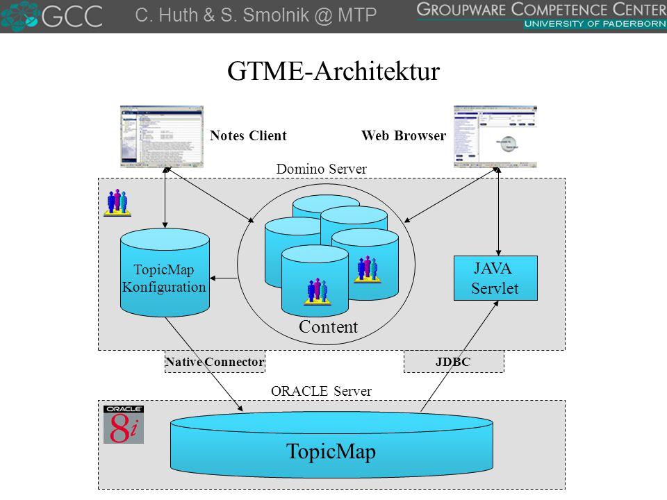 GTME-Architektur TopicMap C. Huth & S. Smolnik @ MTP Content JAVA
