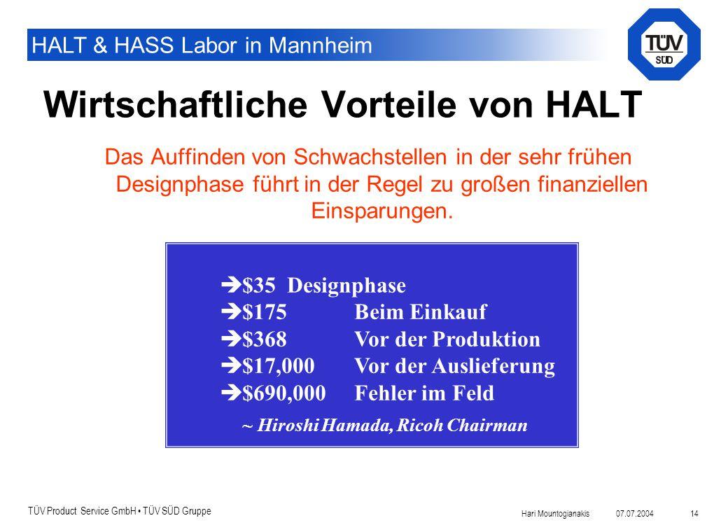 Wirtschaftliche Vorteile von HALT