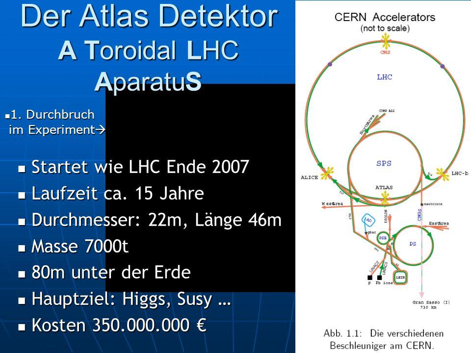 Der Atlas Detektor A Toroidal LHC AparatuS
