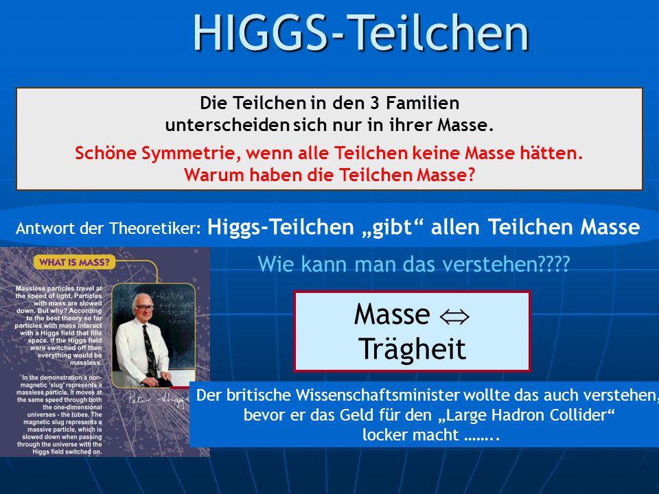 HIGGS-Teilchen Masse  Trägheit Wie kann man das verstehen