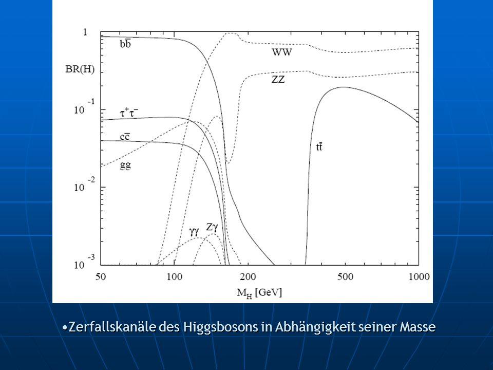 Zerfallskanäle des Higgsbosons in Abhängigkeit seiner Masse
