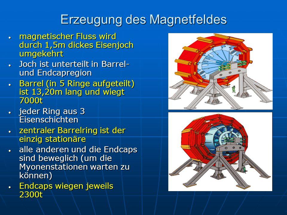 Erzeugung des Magnetfeldes