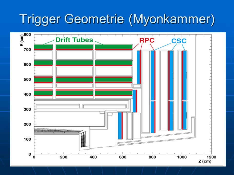 Trigger Geometrie (Myonkammer)