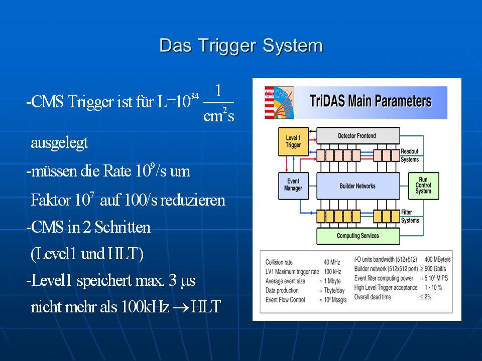 Das Trigger System