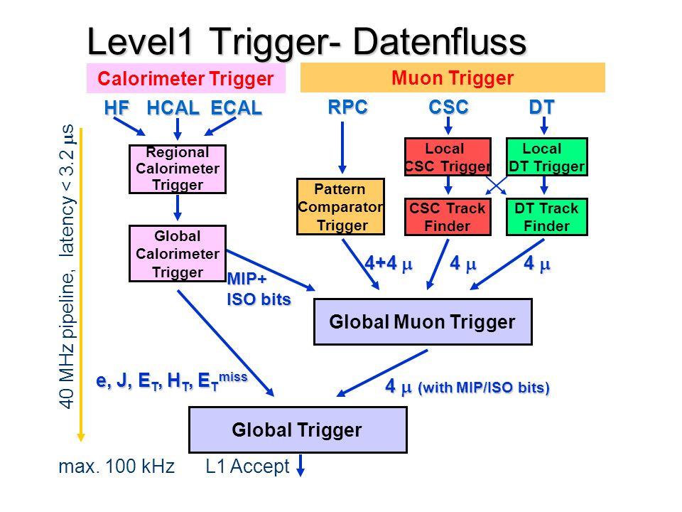 Level1 Trigger- Datenfluss