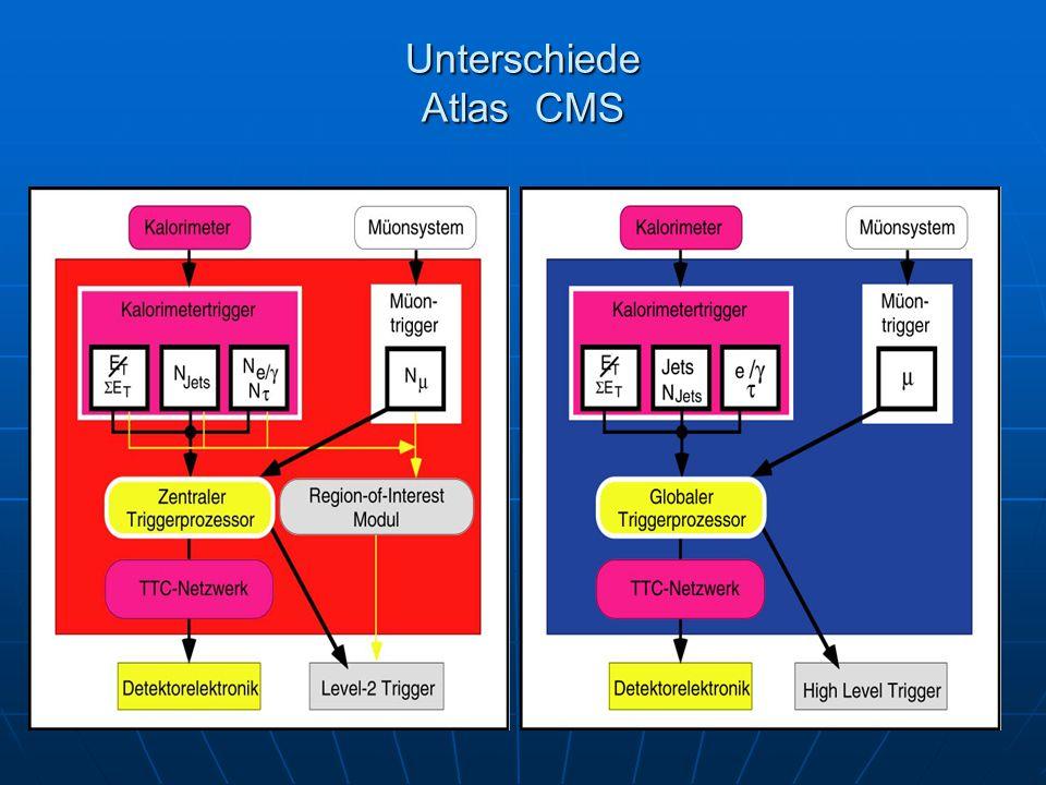 Unterschiede Atlas CMS
