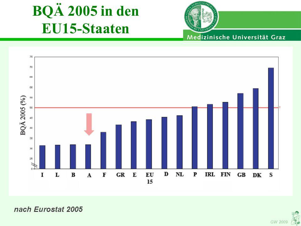 BQÄ 2005 in den EU15-Staaten nach Eurostat 2005