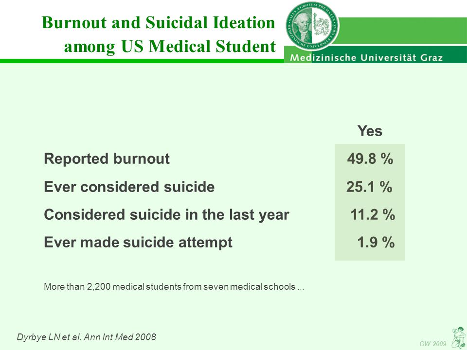 Burnout and Suicidal Ideation among US Medical Student