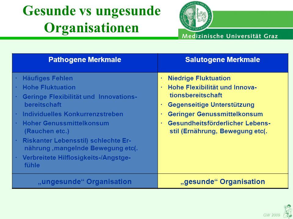 Gesunde vs ungesunde Organisationen