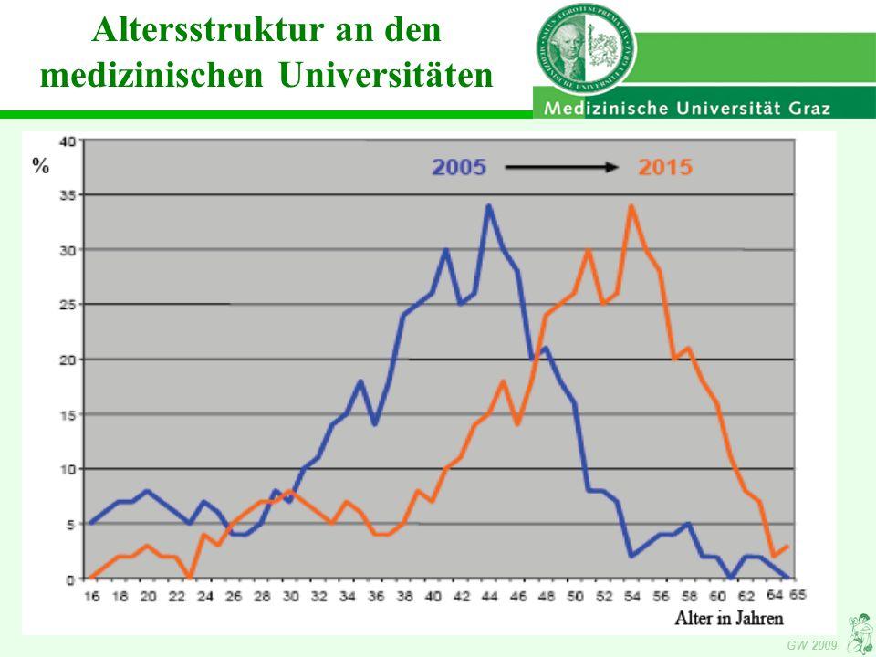 Altersstruktur an den medizinischen Universitäten