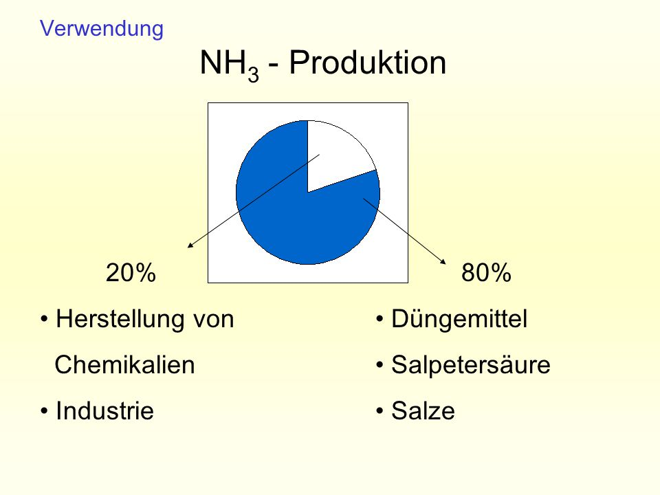 NH3 - Produktion 20% Herstellung von Chemikalien Industrie 80%
