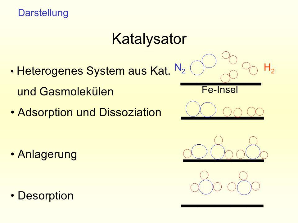 Katalysator und Gasmolekülen Adsorption und Dissoziation Anlagerung