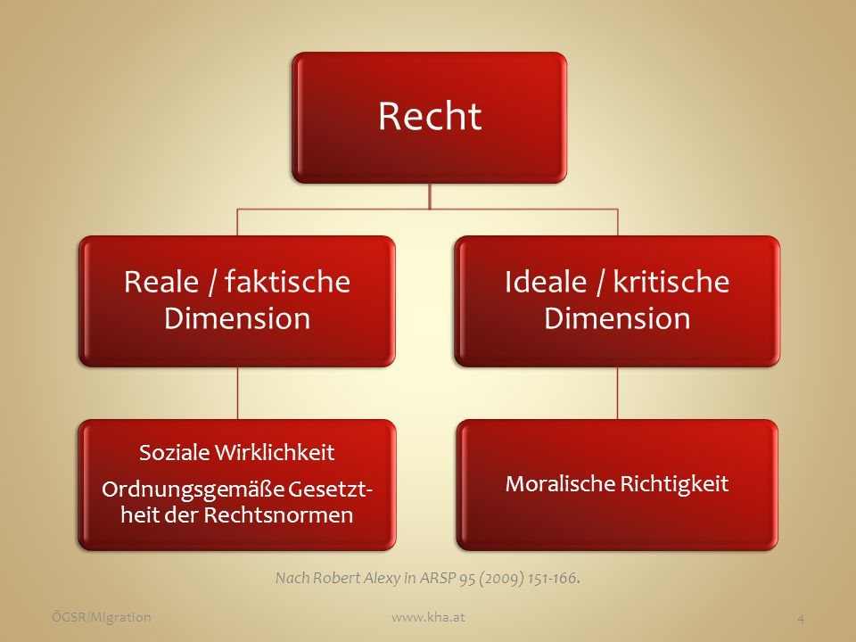 Recht Reale / faktische Dimension Ideale / kritische Dimension