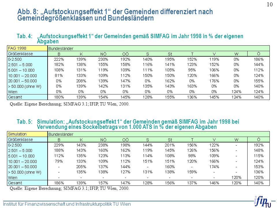 """Abb. 8: """"Aufstockungseffekt 1 der Gemeinden differenziert nach Gemeindegrößenklassen und Bundesländern"""