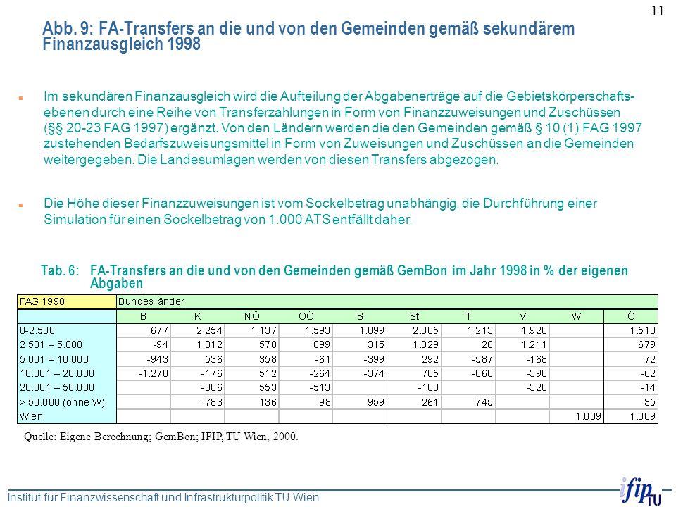 Abb. 9: FA-Transfers an die und von den Gemeinden gemäß sekundärem Finanzausgleich 1998