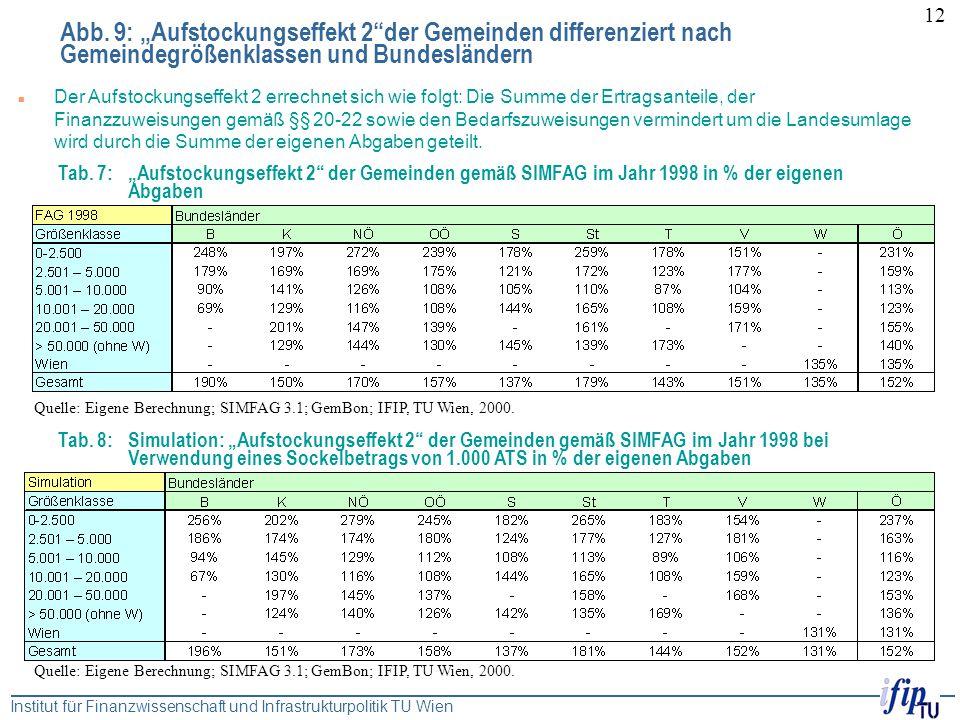 """Abb. 9: """"Aufstockungseffekt 2 der Gemeinden differenziert nach Gemeindegrößenklassen und Bundesländern"""