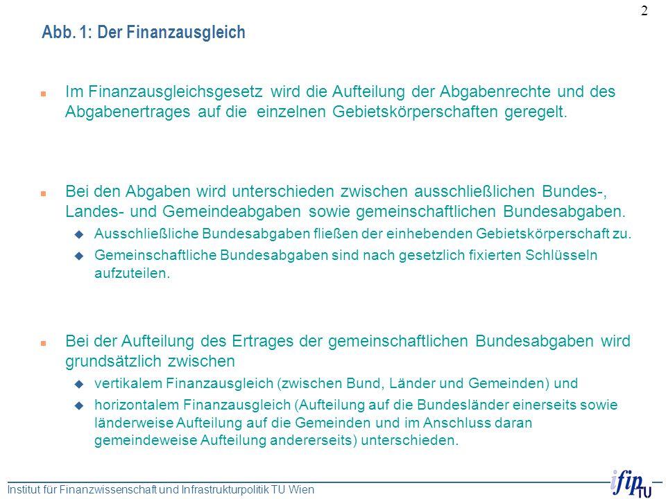 Abb. 1: Der Finanzausgleich