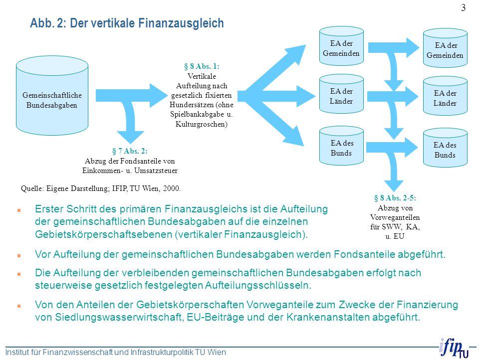 Abb. 2: Der vertikale Finanzausgleich