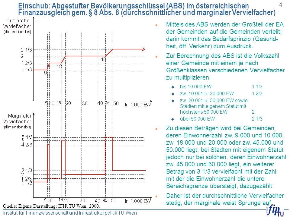 Einschub: Abgestufter Bevölkerungsschlüssel (ABS) im österreichischen Finanzausgleich gem. § 8 Abs. 8 (durchschnittlicher und marginaler Vervielfacher)