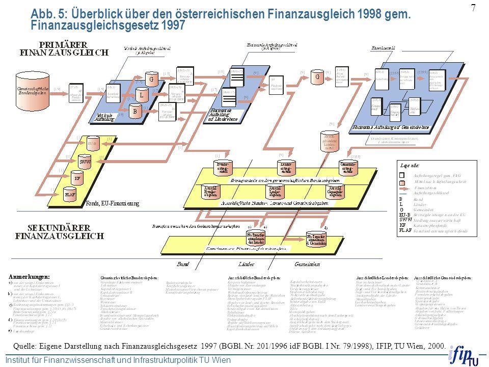 Abb. 5: Überblick über den österreichischen Finanzausgleich 1998 gem