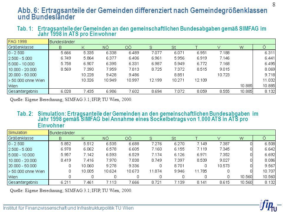 Abb. 6: Ertragsanteile der Gemeinden differenziert nach Gemeindegrößenklassen und Bundesländer
