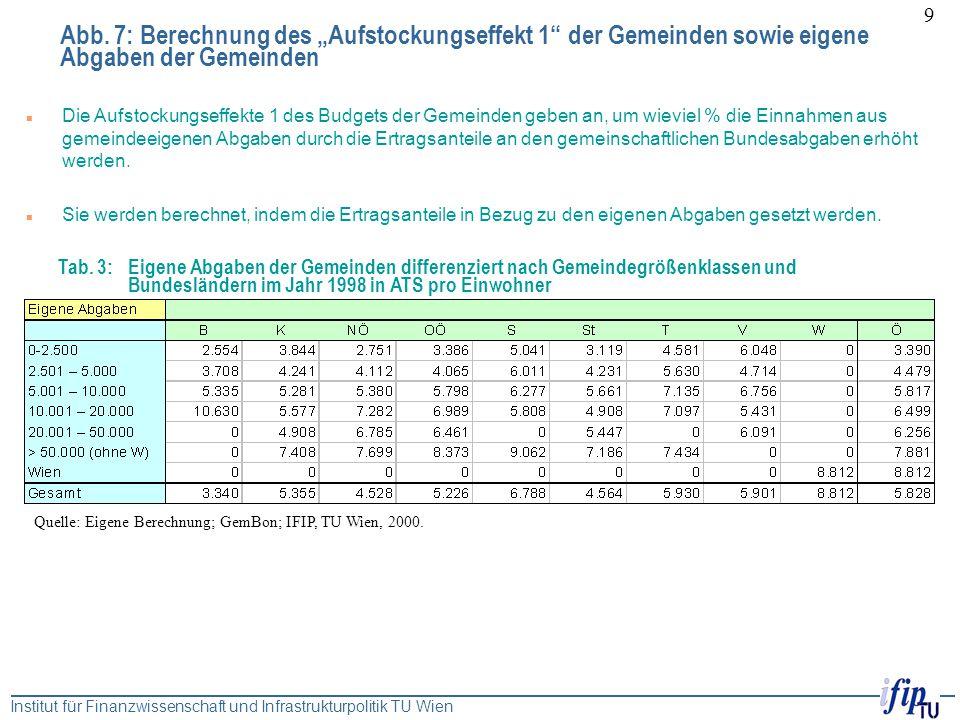 """Abb. 7: Berechnung des """"Aufstockungseffekt 1 der Gemeinden sowie eigene Abgaben der Gemeinden"""