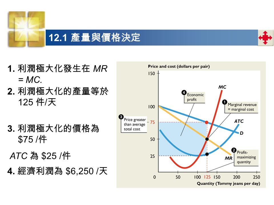 12.1 產量與價格決定 1. 利潤極大化發生在 MR = MC. 2. 利潤極大化的產量等於 125 件/天