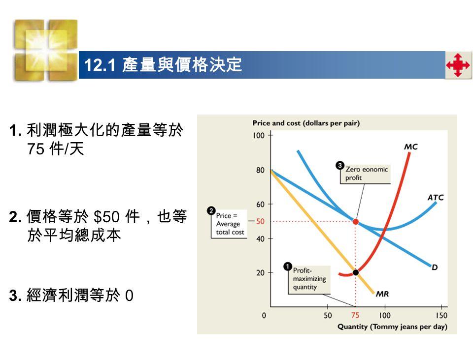 12.1 產量與價格決定 1. 利潤極大化的產量等於 75 件/天 2. 價格等於 $50 件,也等於平均總成本 3. 經濟利潤等於 0