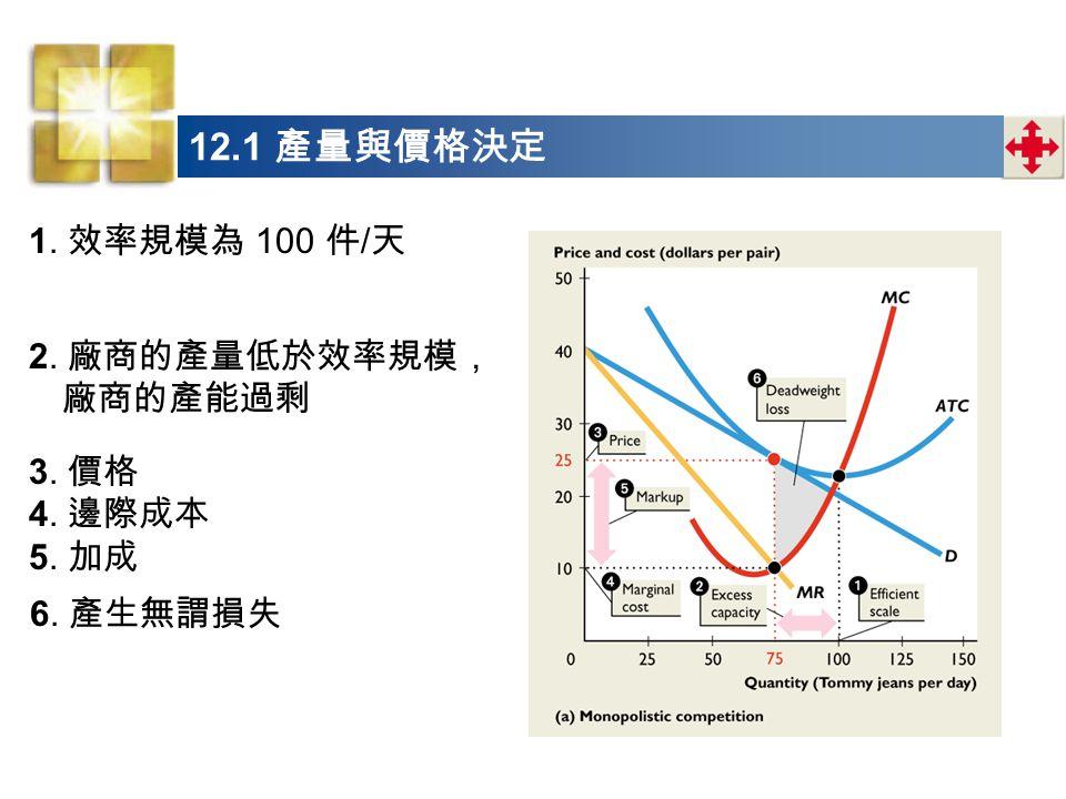 12.1 產量與價格決定 1. 效率規模為 100 件/天 2. 廠商的產量低於效率規模,廠商的產能過剩 3. 價格 4. 邊際成本