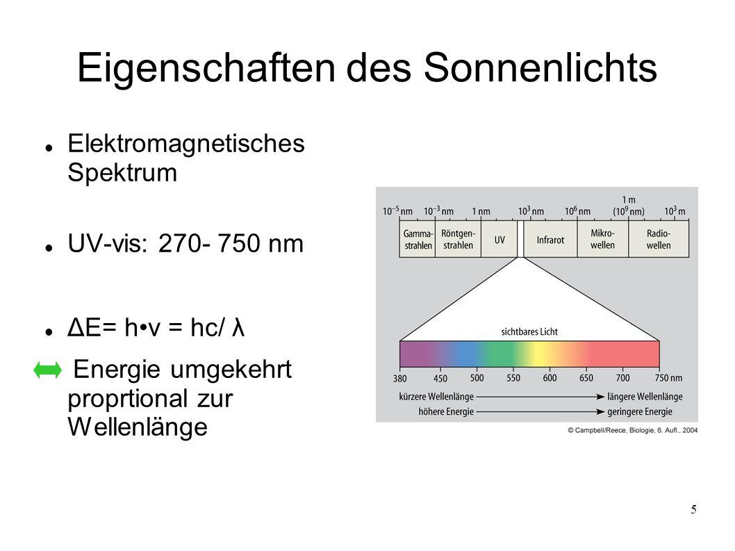 Eigenschaften des Sonnenlichts