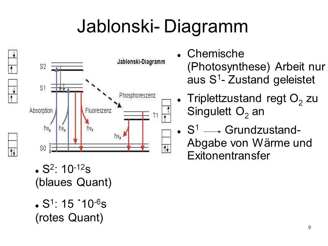 Jablonski- Diagramm Chemische (Photosynthese) Arbeit nur aus S1- Zustand geleistet. Triplettzustand regt O2 zu Singulett O2 an.