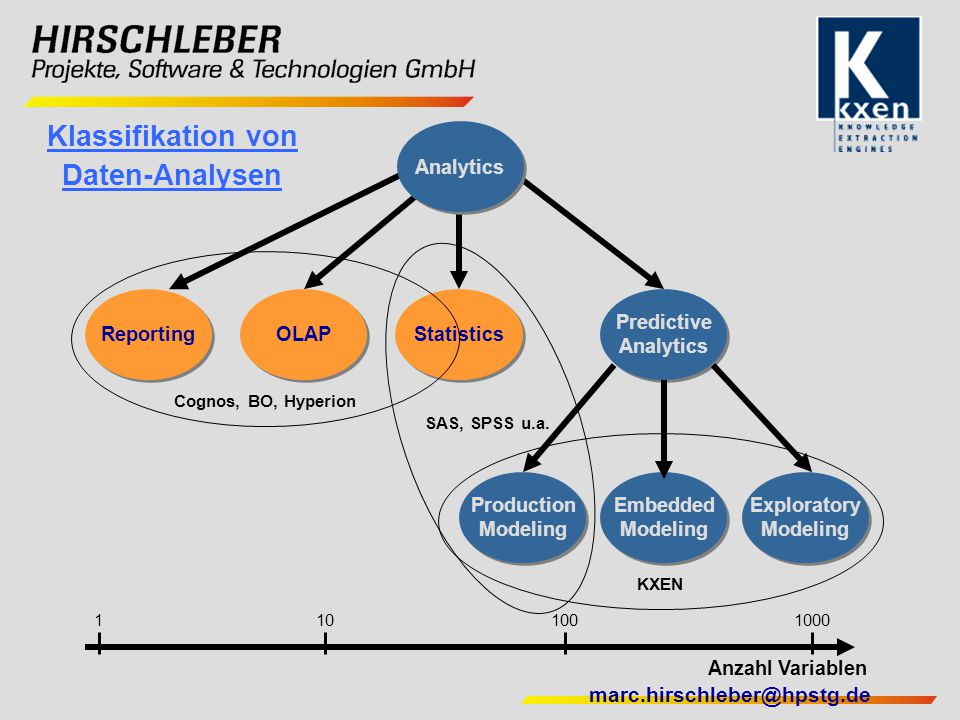Klassifikation von Daten-Analysen