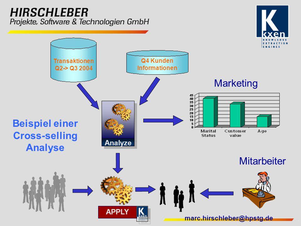 Beispiel einer Cross-selling Analyse