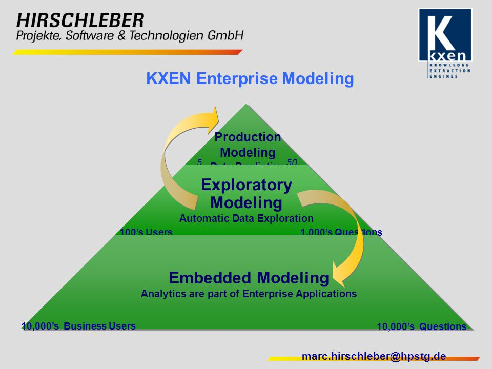 KXEN Enterprise Modeling