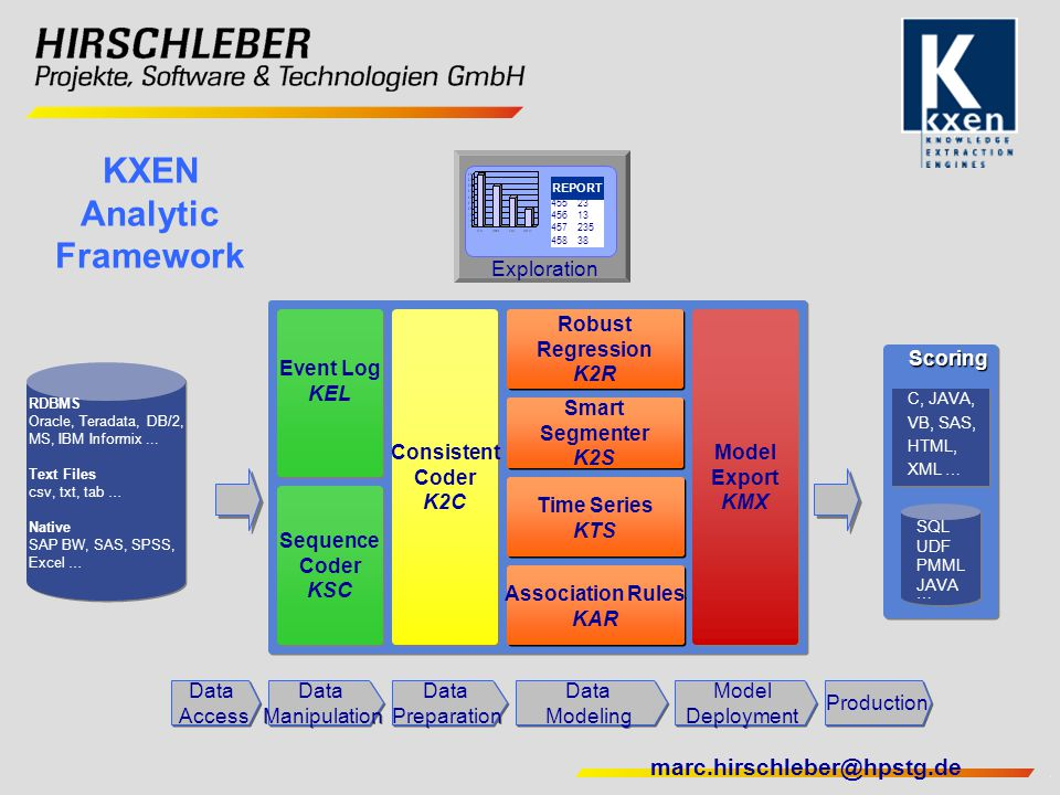 KXEN Analytic Framework