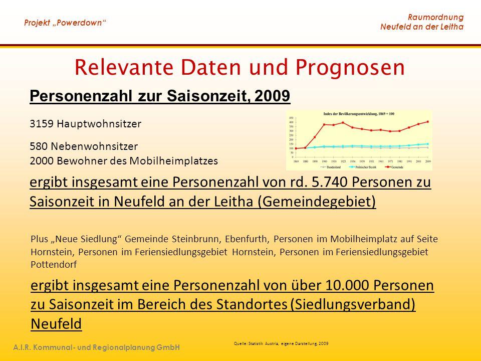 Relevante Daten und Prognosen