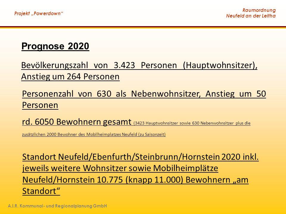 Prognose 2020 Bevölkerungszahl von 3.423 Personen (Hauptwohnsitzer), Anstieg um 264 Personen.